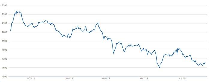 Biểu đồ 1: Diễn biến giá đóng cửa sàn kỳ hạn robusta Ice London (nguồn: Ice London)